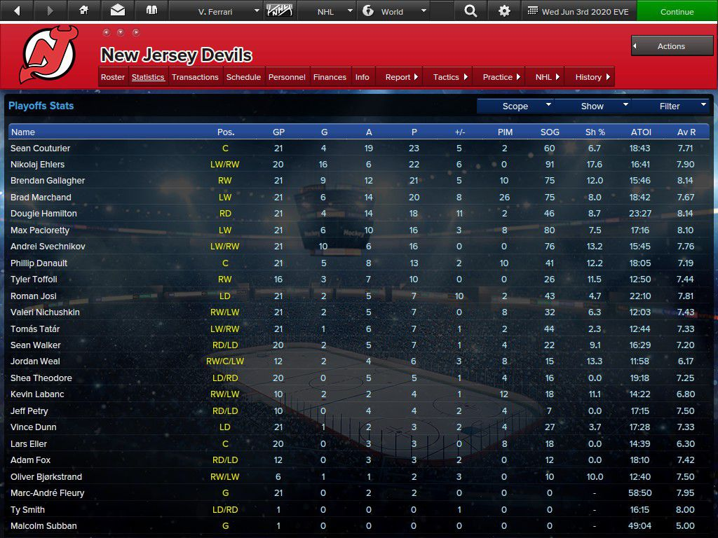 Devils playoff stats by points