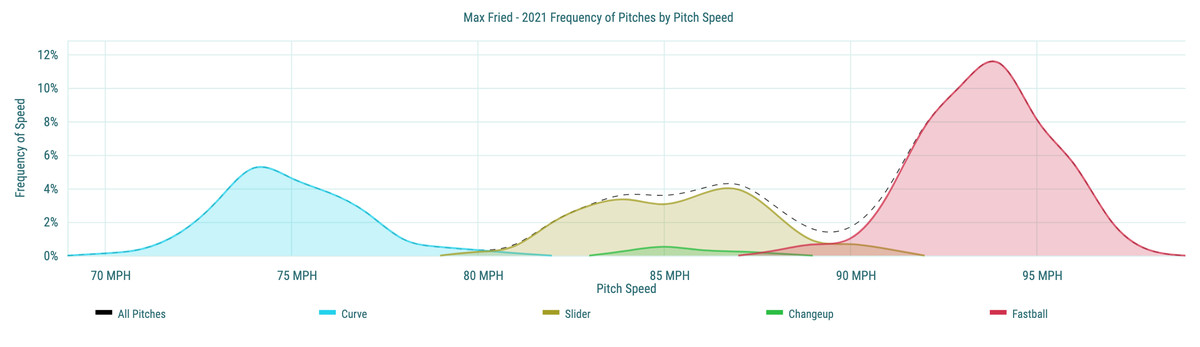 Max Fried - 2021 Frequency of Pitches by Pitch Speed
