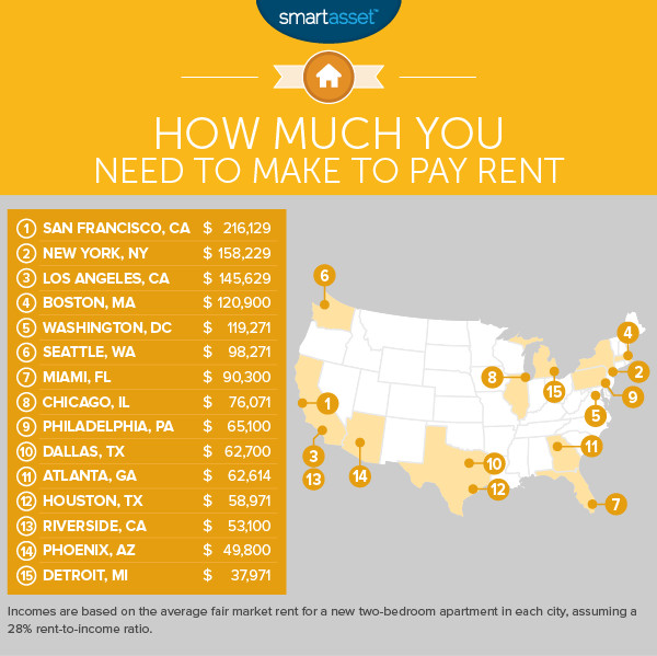 This Is How Much You Need To Make To Live Comfortably In