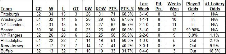 East Division Standings as of the morning of May 02, 2021