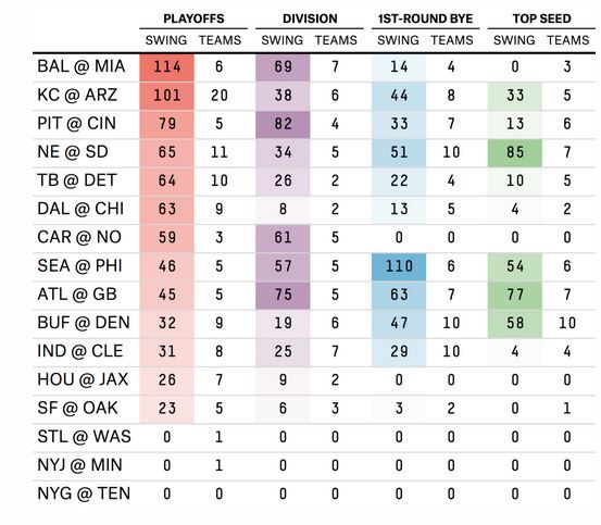 Total Playoff Swings