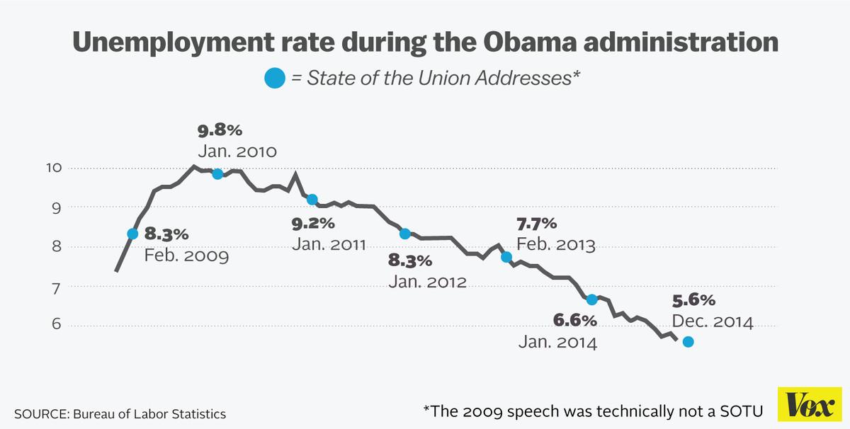 Obama sotu unemployment