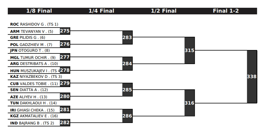 Tokyo Olympic Games men's freestyle 65 kg brackets