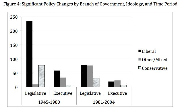 policy changes liberal conservative