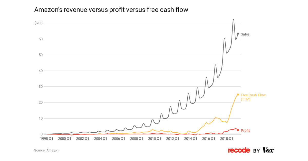 A snapshot of Amazon's financial history and why free cash flow, which Bezos called Amazon's