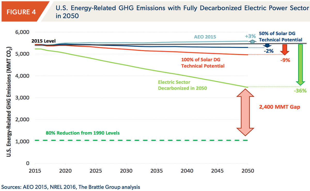 brattle on electricity demand an emissions