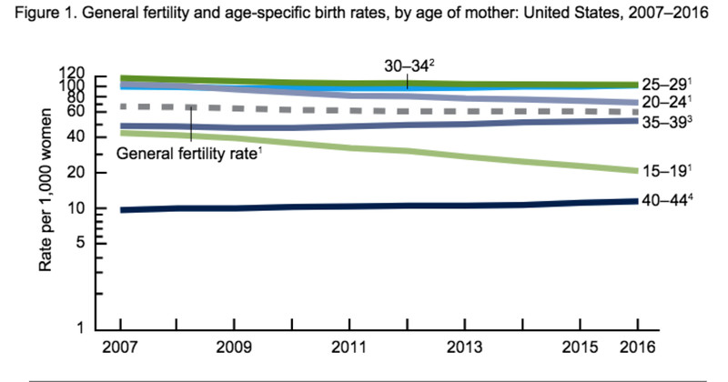 Fertility rates by age group, 2007 to 2016