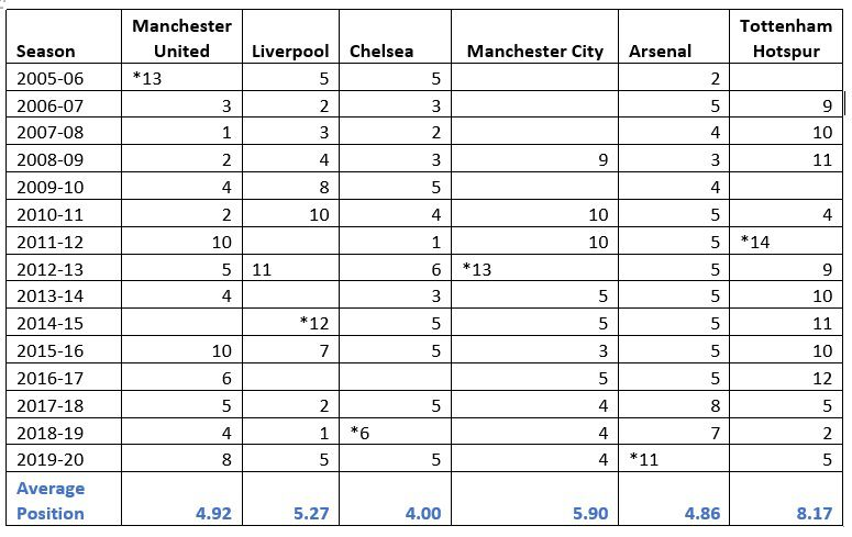 Premier League European Rankings adjusted for worst performance