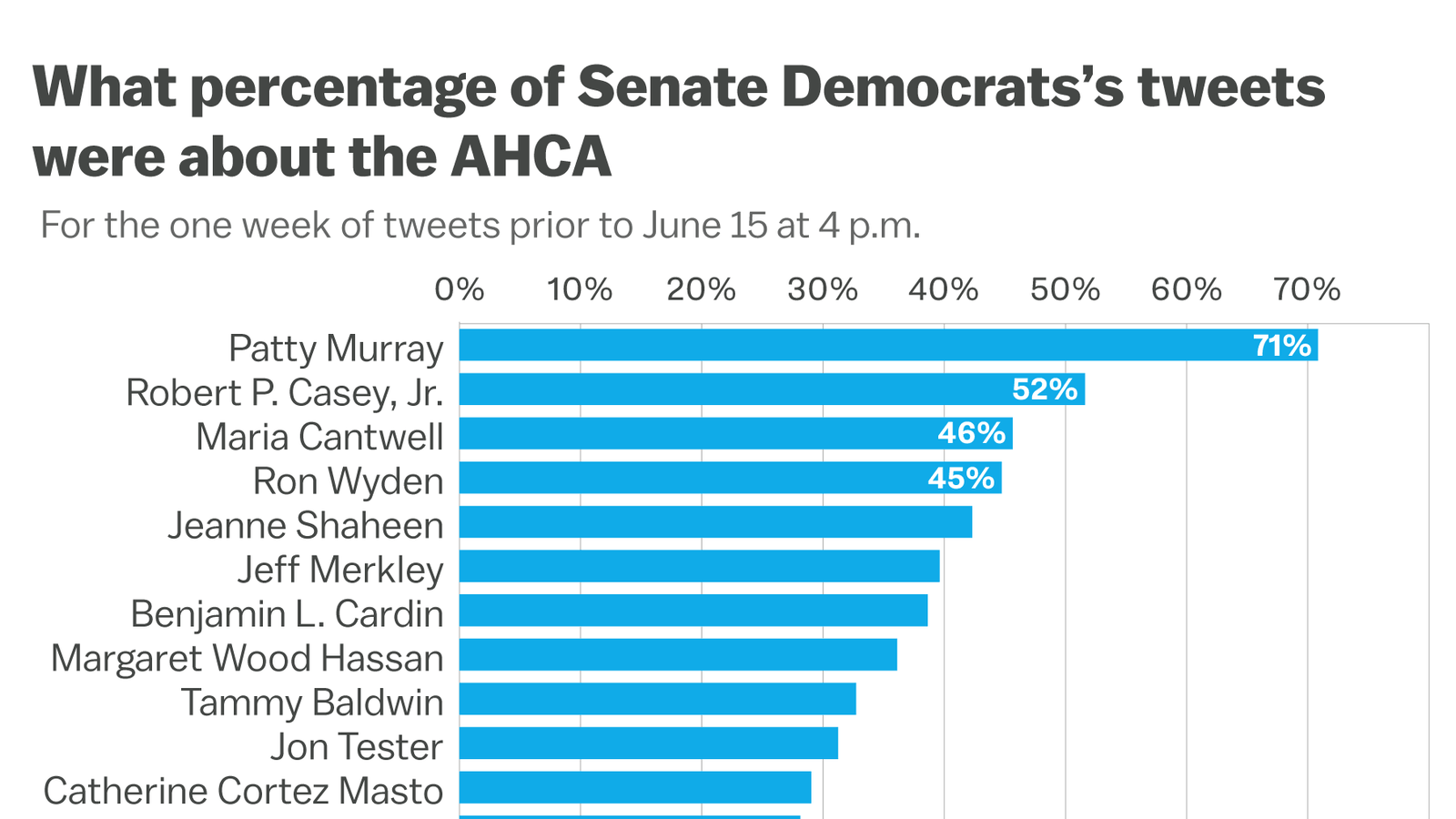Senate Democrats Arent Relentlessly Focused On Health Care Twitter Is That A Mistake