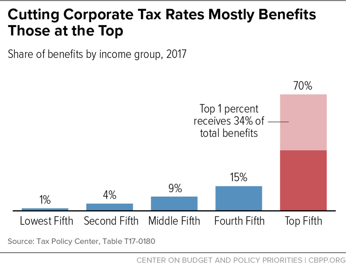 2 winners and 3 losers from the republican tax bill vox president donald trump and congressional republicans have been pushing hard on the 20 percent corporate tax rate according to white house press secretary falaconquin