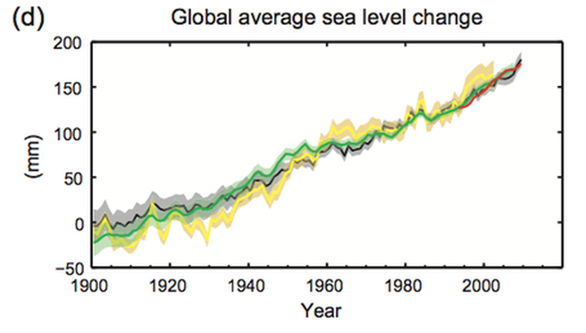 [Image: global_average_sea_level_change_medium__1_.png]