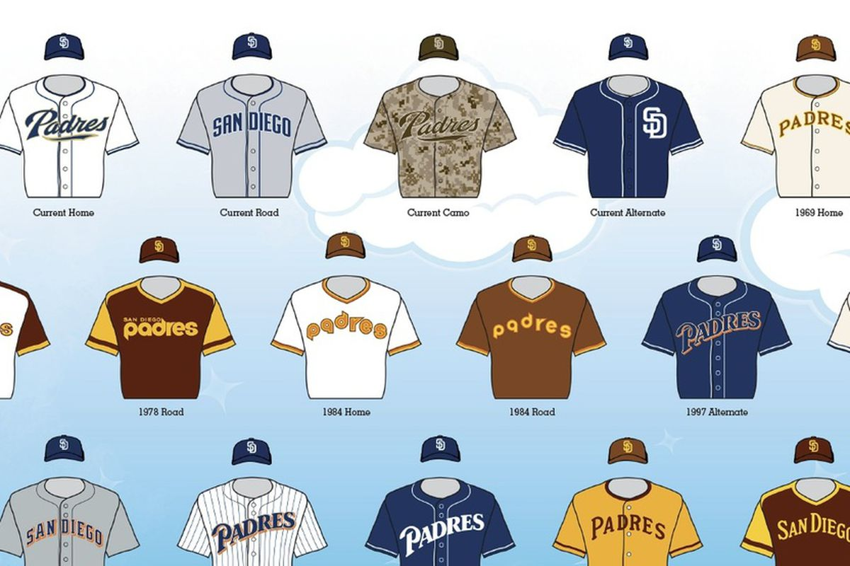 timeless design 06df0 525a0 Padres jersey popularity as decided by 2013 Little Leaguers ...