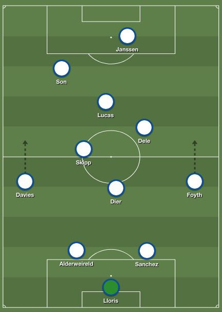How Will Tottenham Line Up Against West Ham Cartilage