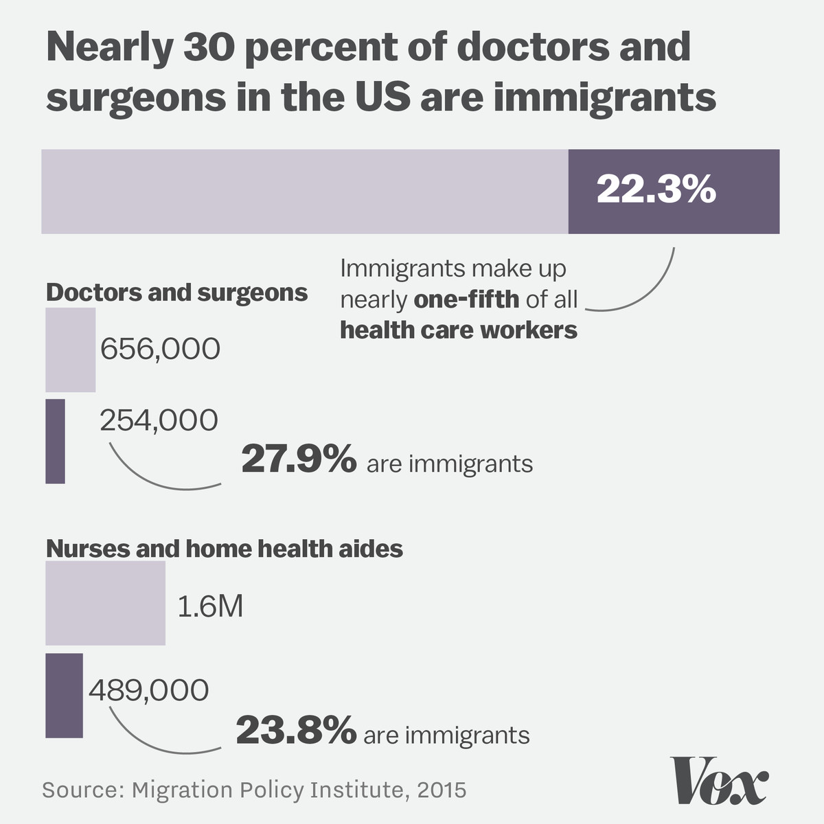 How Trump S Travel Ban Threatens Health Care In 3 Charts Vox