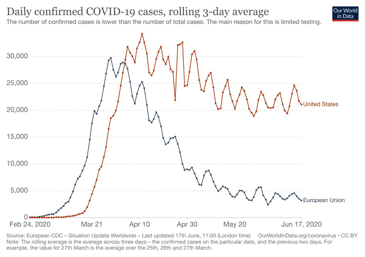 A chart showing rolling 3-day averages comparing the US's flat line to the European union's downward slope.