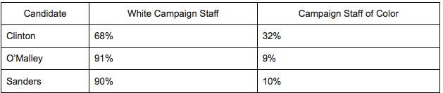 Estimates of racial/ethnic breakdown of campaign staff