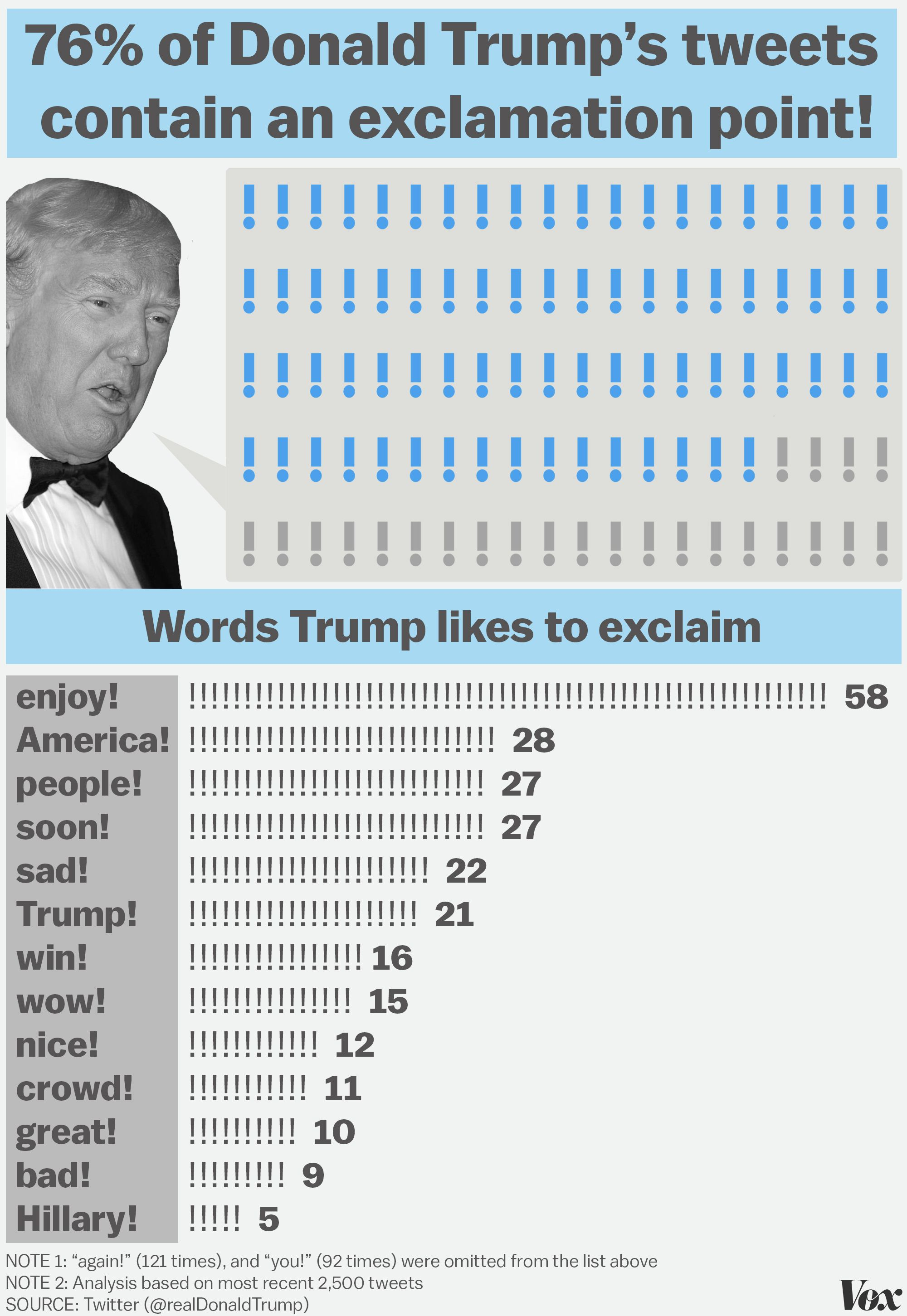 what i learned analyzing 7 months of donald trumps tweets