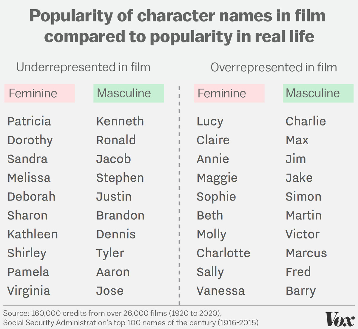 Most Last Names Start With Which Letter