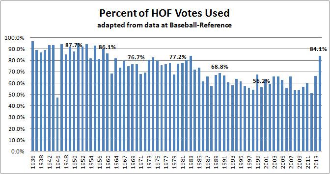 HOF Vote Percent