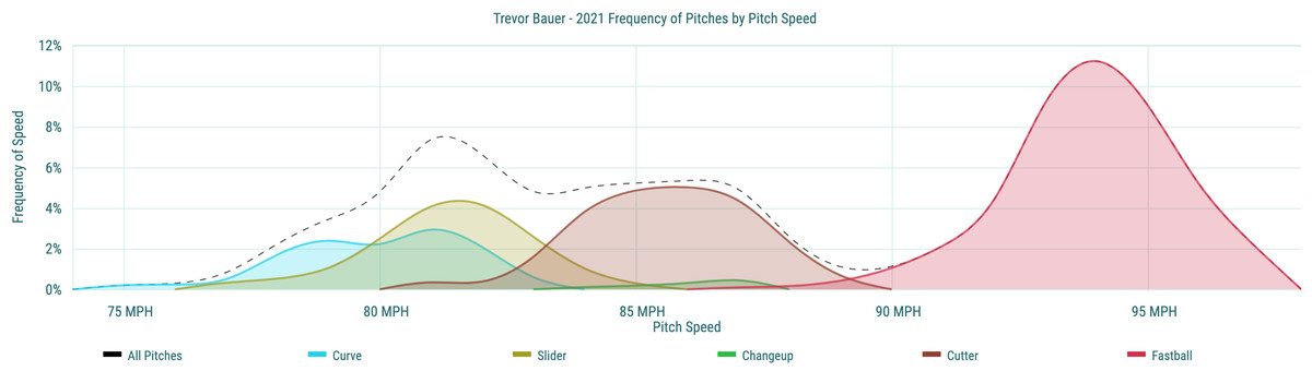 Trevor Bauer- 2021 Frequency of Pitches by Pitch Speed