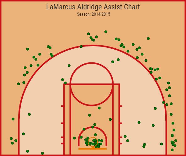 LaMarcus Aldridge assist chart