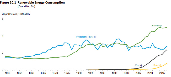 Renewable energy consumption is growing dramatically in the United States.