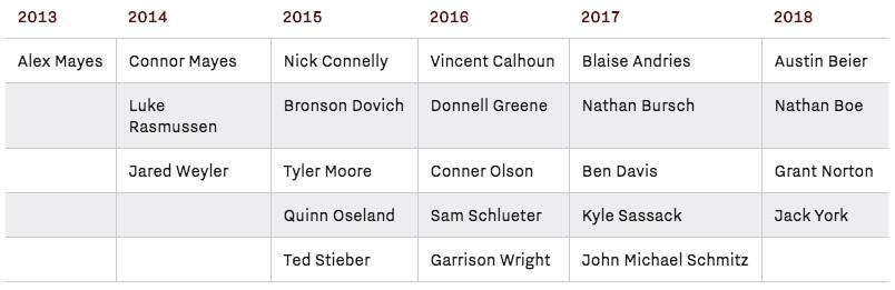 Minnesota Offensive Line Recruiting