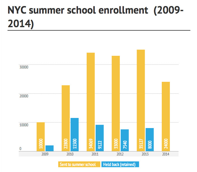 (Sources: New York City Department of Education.)