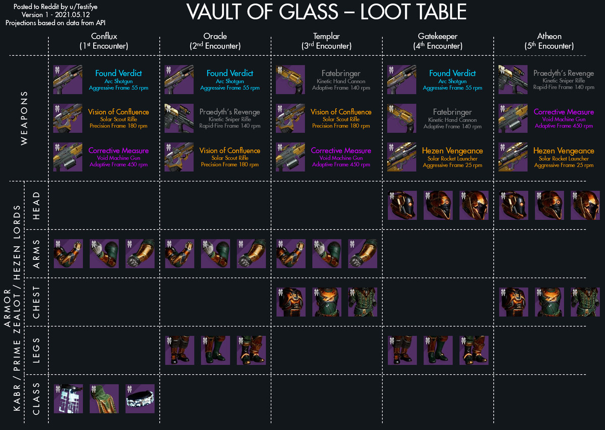The Vault of Glass loot pool in Destiny 2