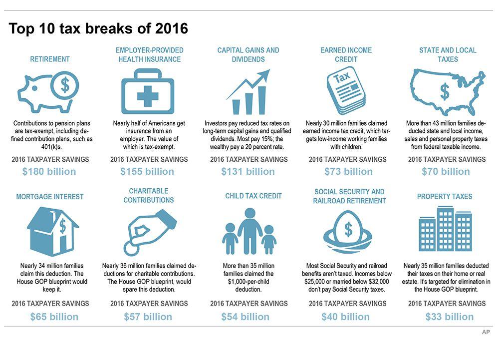 The top 10 U.S. tax breaks of 2016.