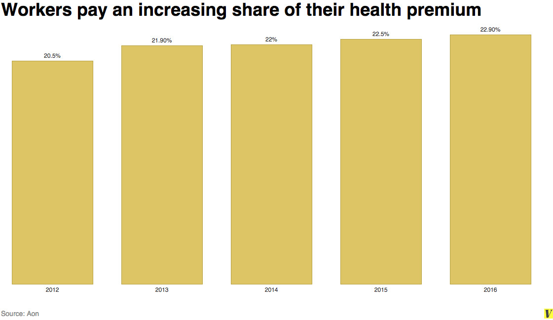Workers pay an increasing share of their health premium
