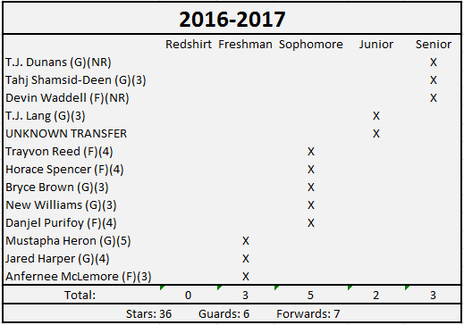 2016-17 Roster