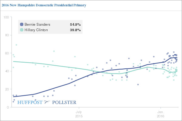 Democratic candidates New Hampshire primary polls