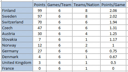 Point per game2015