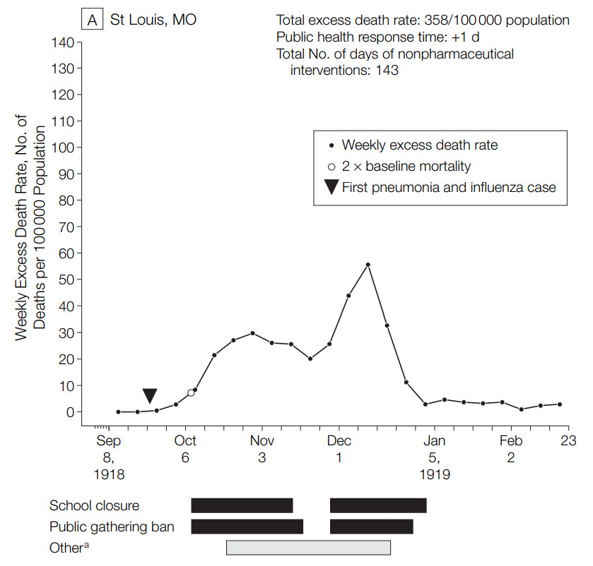 A chart showing St. Louis's flu deaths during social distancing measures.