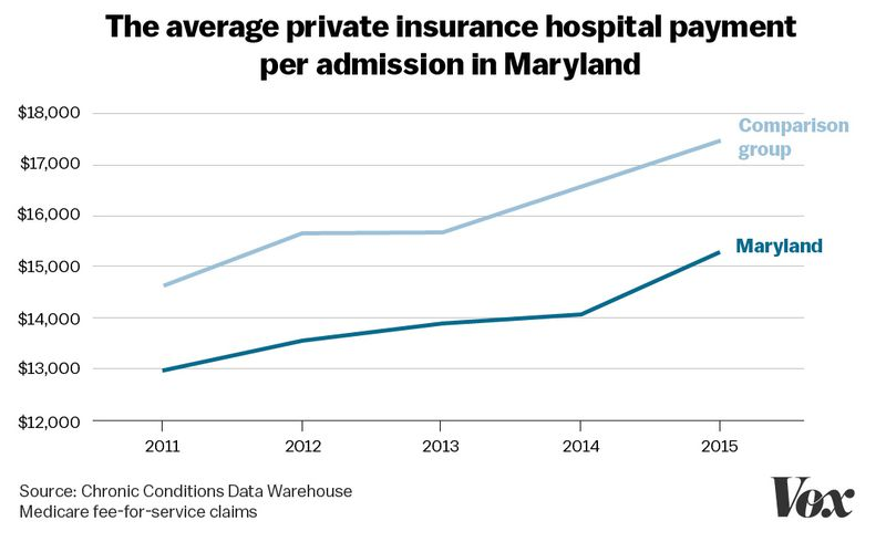 A chart showing the average private insurance hospital payment per admission in Maryland has increased in recent years, but remains thousands below the norm.