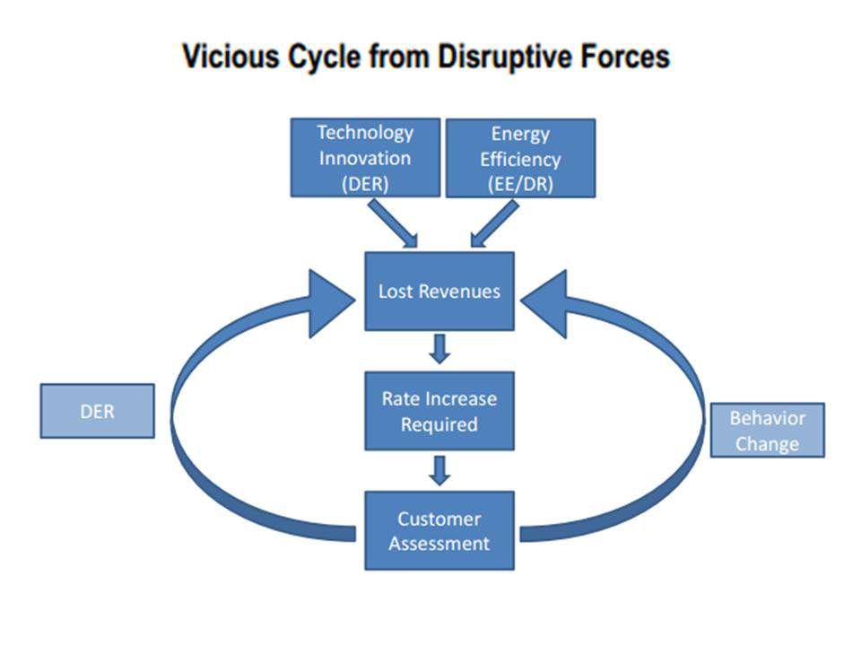utility death spiral