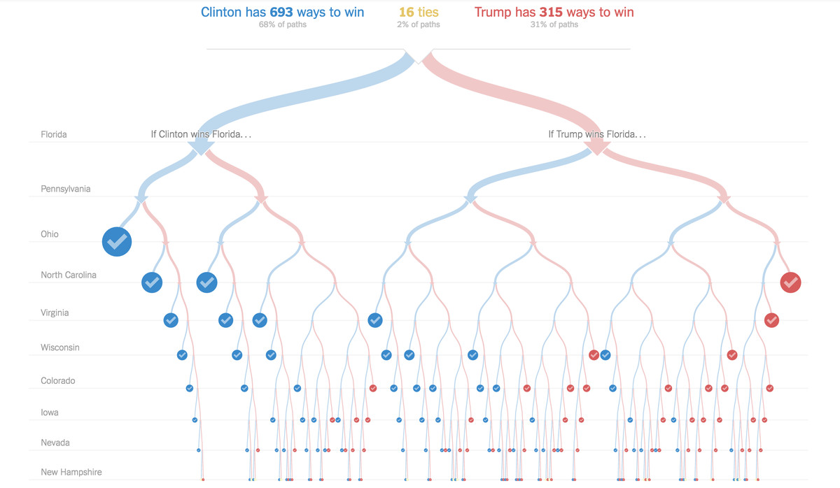 Screenshot of election site by the New York Times