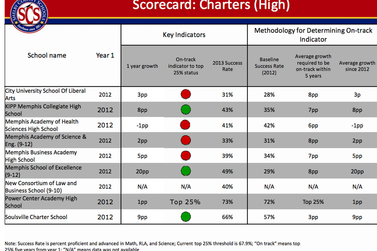 This snapshot of charter school performance was used to indicate the value of having a school performance framework at a recent board meeting. This is NOT the scorecard the district intends to use.