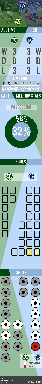 Portland vs skc graphic preview caseharts