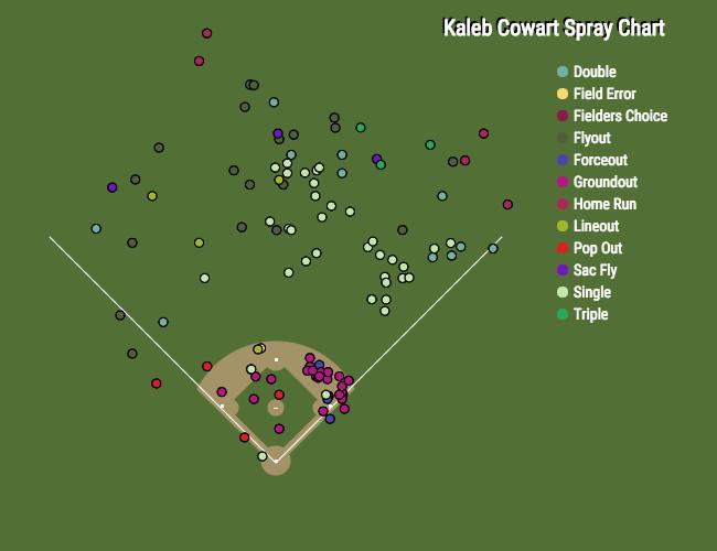 Cowart_AAA Spray Chart