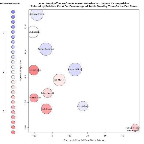 4-12-15 Devils War on Ice Bubble Chart