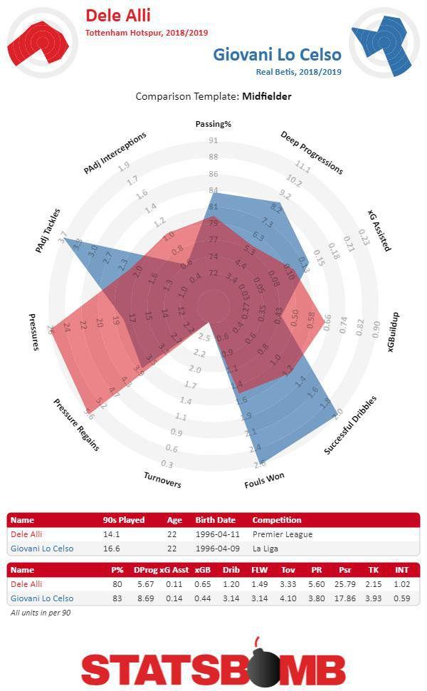 Comparison of Dele Alli's statistical radar to Giovani Lo Celso