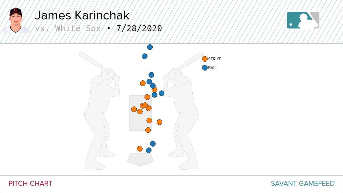 James Karinchak's pitch chart vs White Sox, 7/28