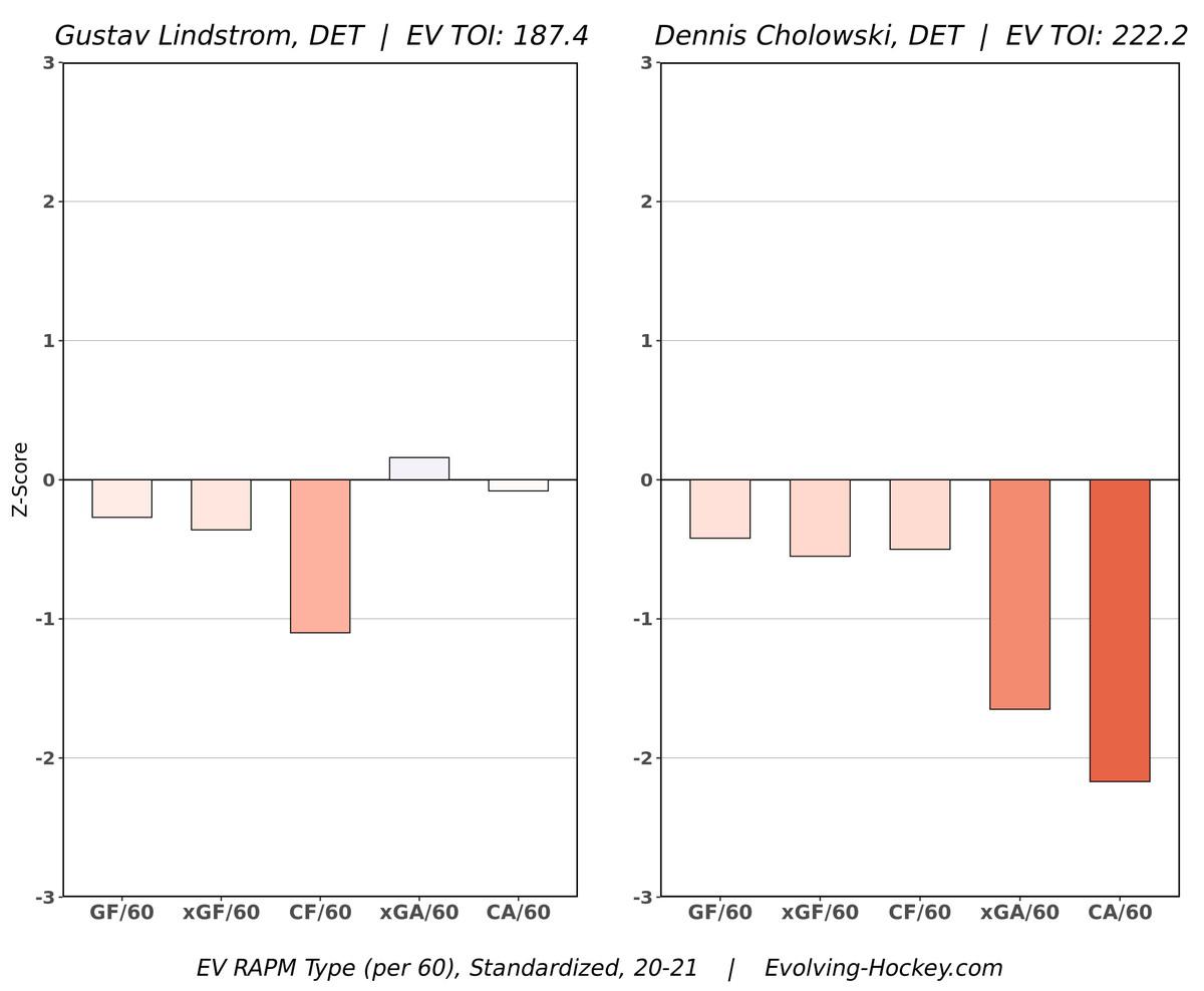 Gustav Lindstrom and Dennis Cholowski's advanced stats
