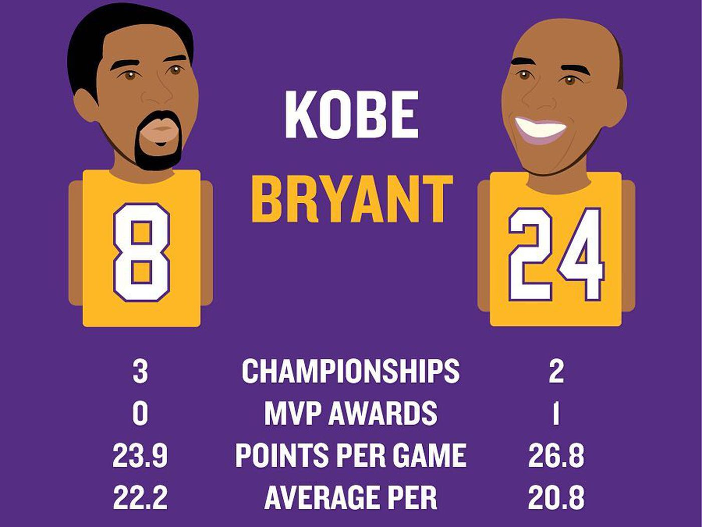 more photos cbb36 3ed4c Kobe Bryant jersey retirement will include both No. 8 and No ...