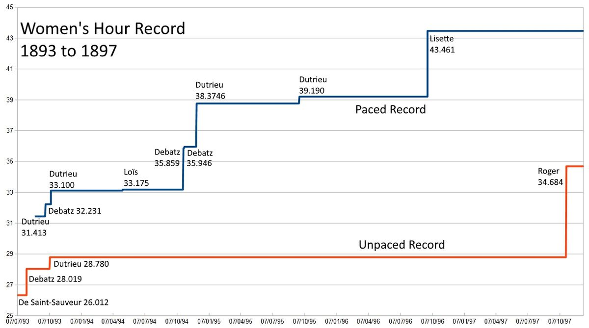 Progression of the women's Hour record, 1893-1897
