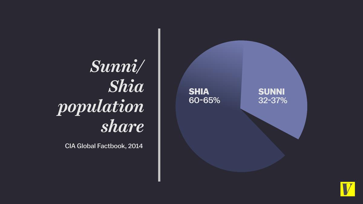 Shia/Sunni population