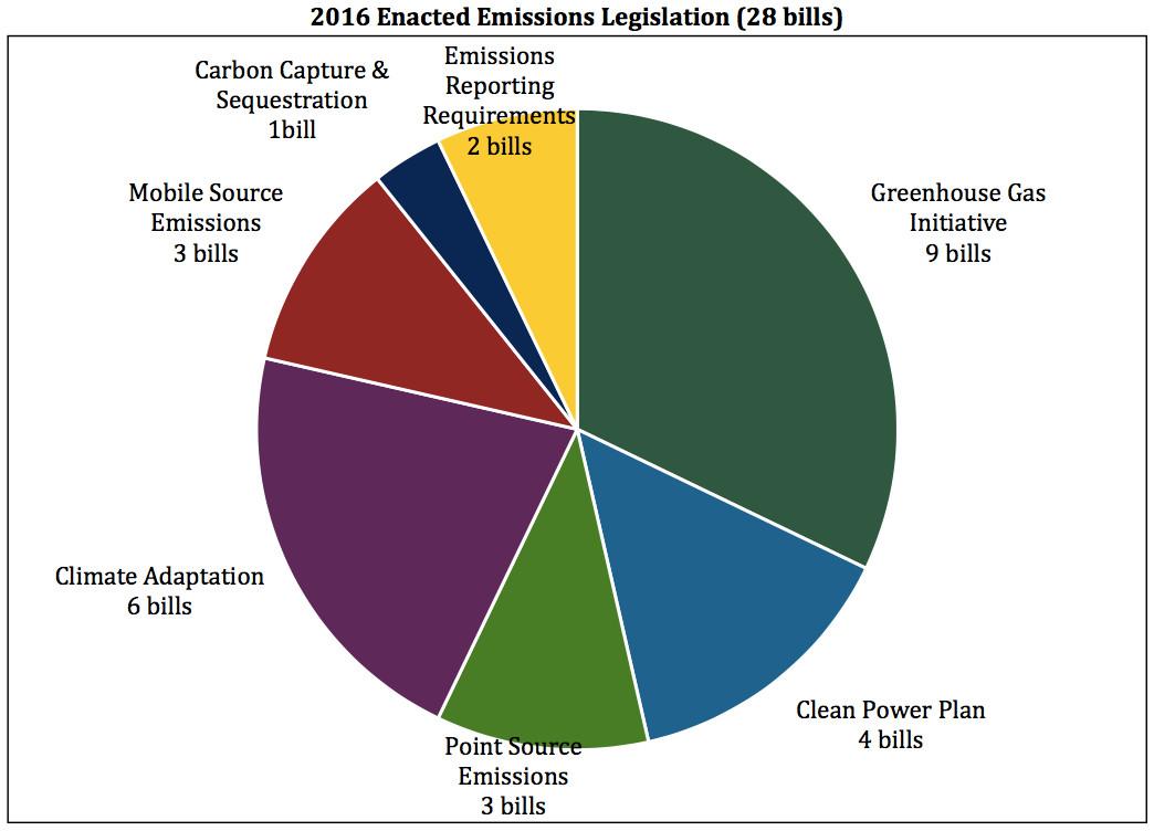 emissions bill, 2016