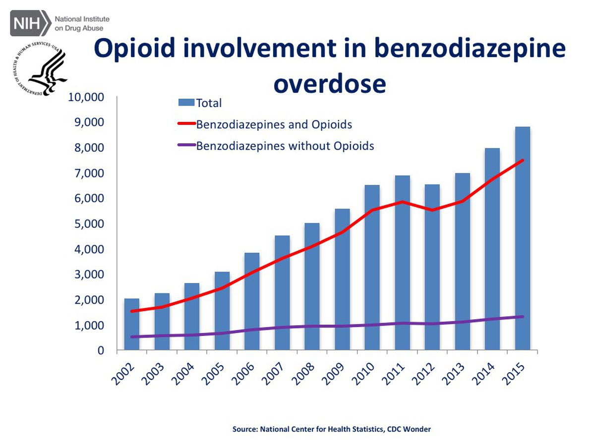 How the opioid epidemic became americas worst drug crisis ever in a chart shows the rise in benzodiazepine overdose deaths geenschuldenfo Gallery